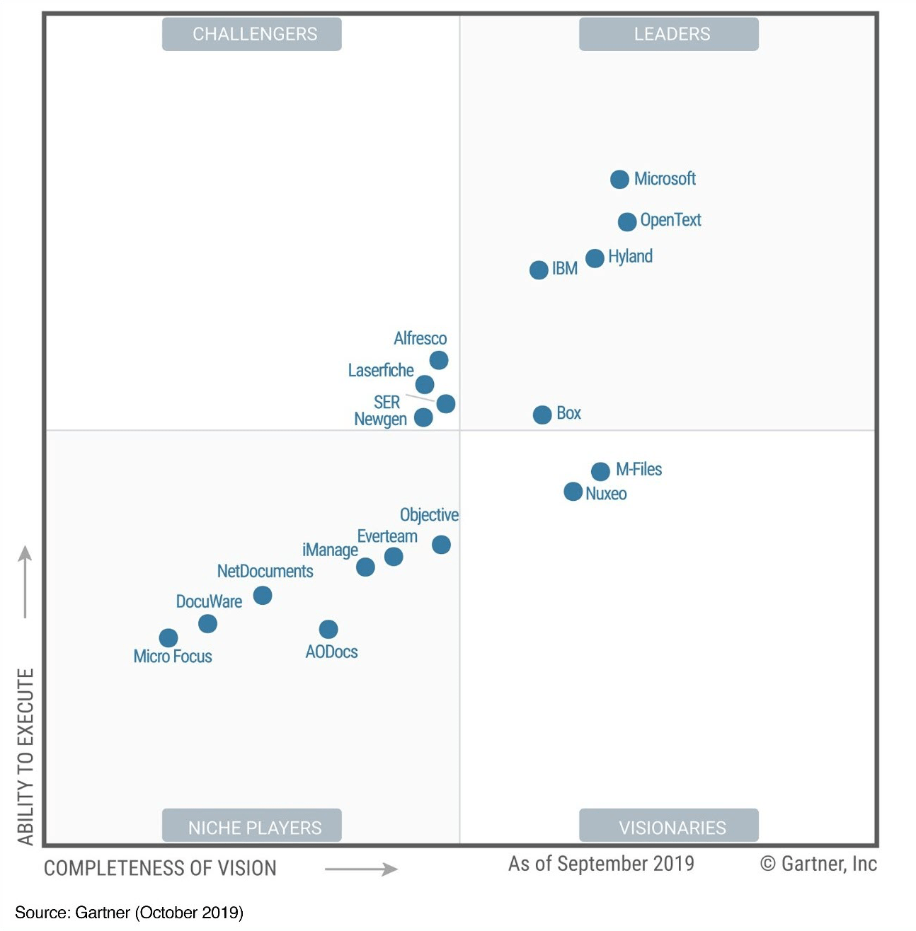 SharePoint, Microsoft and Gartner